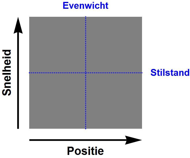 faseruimte van een harmonische oscillator