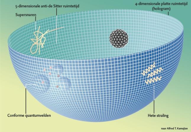 De anti-de Sitter-conforme veldentheoriecorrespondentie, of kortweg AdS/CFT, is een equivalentie tussen een conform invariante ijktheorie in vier dimensies (zonder gravitatie) met een volledige superstringtheorie in tien dimensies. Vijf van deze dimensies komen overeen met een anti-de Sitterruimte, waarvan de rand de vierdimensionale ruimte voorstelt waarin de ijktheorie leeft. Zwarte gaten in de anti-de Sitterruimte worden in de ijktheorie beschreven als een thermische toestand met een hoge entropie.