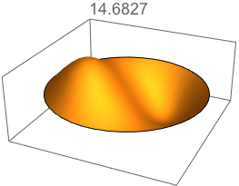 De tweede eigentrilling van een ronde trommel