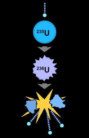 Kernsplijting