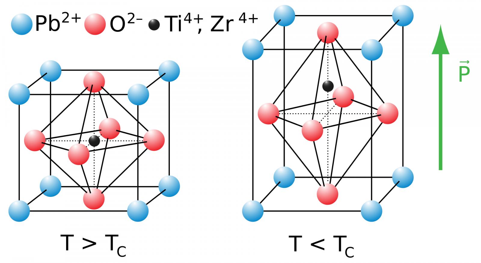 Een voorbeeld van de structuur van een piezoelektrisch kristal