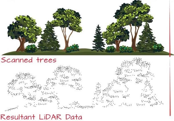 Hoe LiDAR data er uit ziet