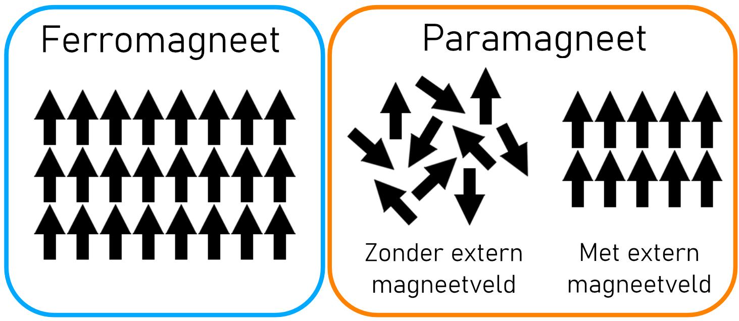 Ferro- en paramagnetisme