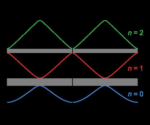 Energiebanden van een 1D kristal