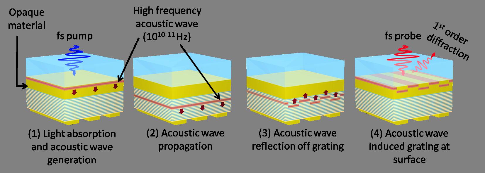 nanostructuren